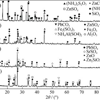 Effect of particle size on the extraction rate of zinc