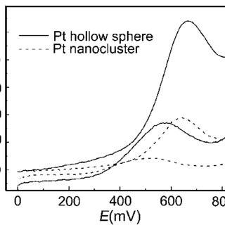 Proposed growth process of double-shelled ferrihydrite