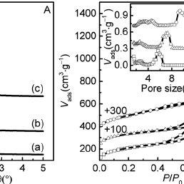 (PDF) Ordered Mesoporous NiO with Thin Pore Walls and