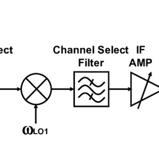 (PDF) Low noise design techniques for radio frequency