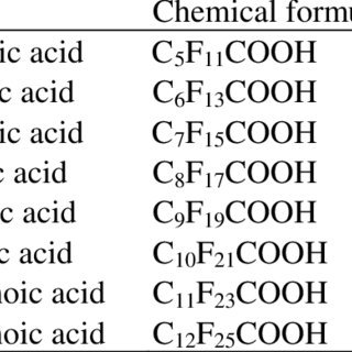 (PDF) Perfluorocarboxylic Acid Content in 116 Articles of