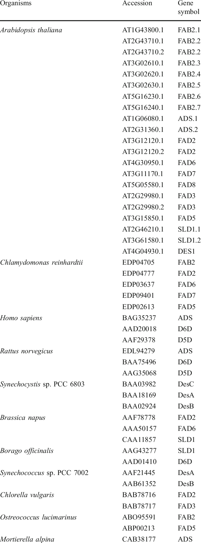 List of organisms and desaturase protein sequences