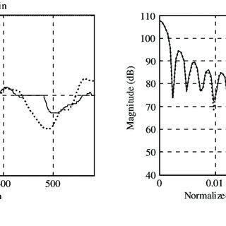 Flow chart of the hybrid radar emitter recognition