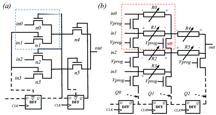 4-to-1 multiplexer structure exploiting (a) SRAMs and (b