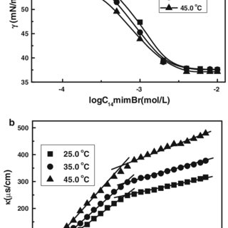 (PDF) Effects of Inorganic Salts and Polymers on the Foam
