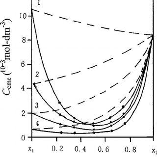 (PDF) Surface Properties and Micellar Molecular