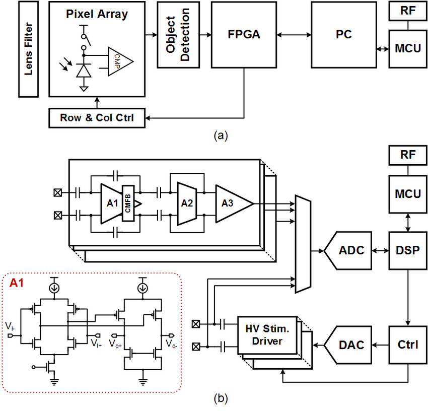 The block diagram for the neuroprosthetic system. (a