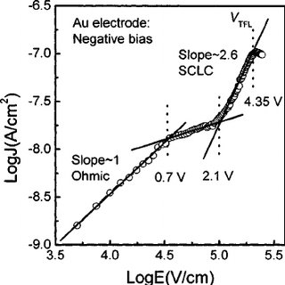 Dielectric relaxation current of the Au/PCT/Pt capacitor