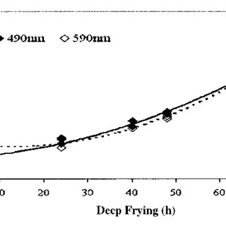 (PDF) A Modified VERI-FRY Quick test for measuring total
