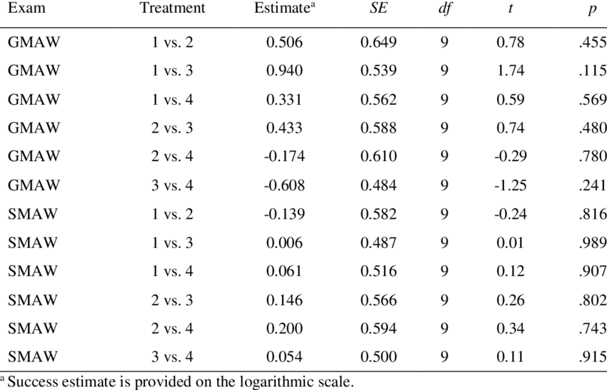 Treatment Effects on GMAW and SMAW Scores (n = 71