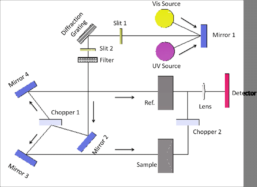 13 Schematic of an optical circuit for an UV-Vis