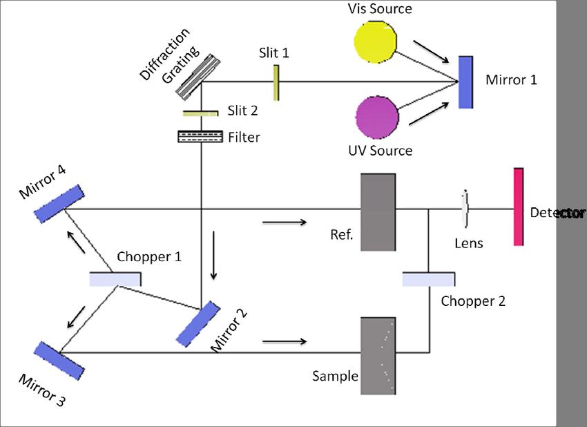 block diagram of uv visible spectroscopy