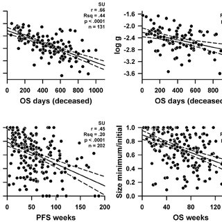 The Functional Assessment of Cancer Therapy–Kidney Symptom