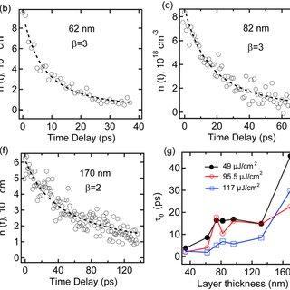 (a) Schematics of the femtosecond pump-probe reflectivity
