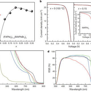 Rapid PCE evolution of perovskite solar cells from 2009 to