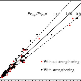 (PDF) Modeling of the Flexural Fatigue Capacity of RC