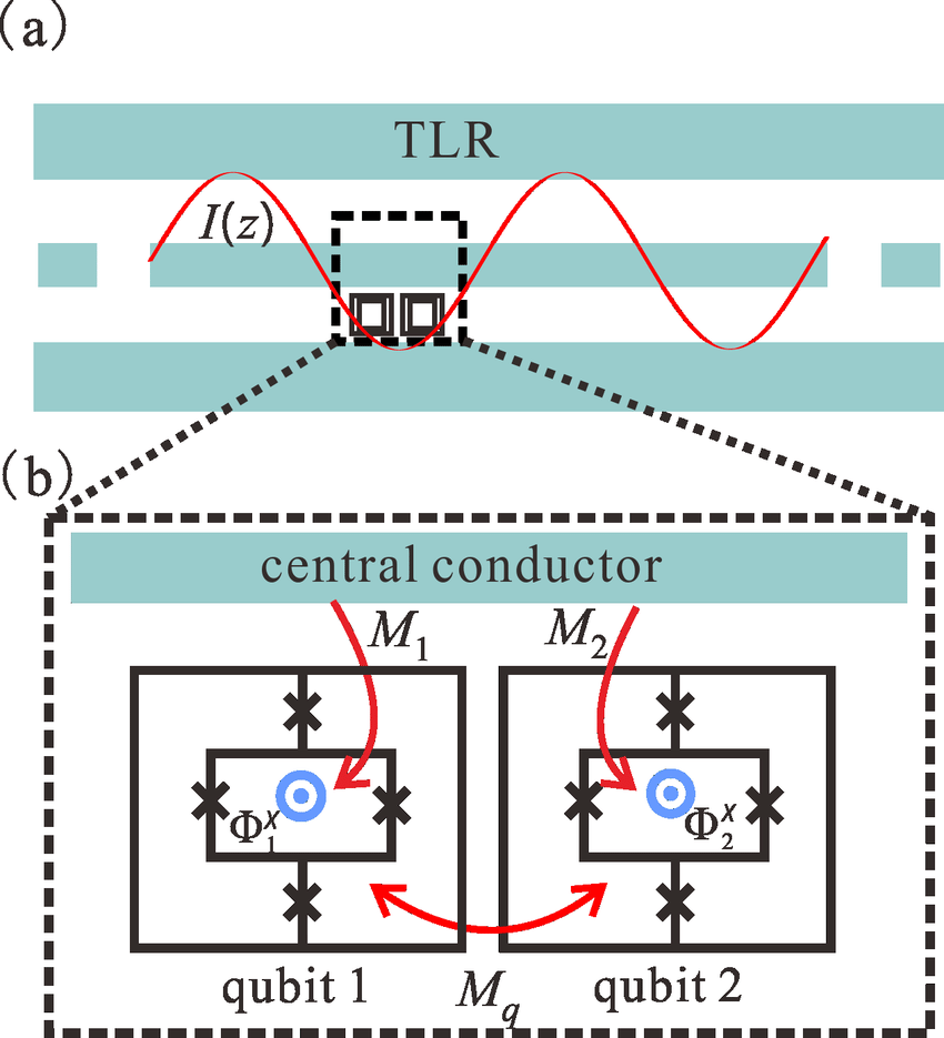 medium resolution of  color online a schematic circuit layout of our proposal the central