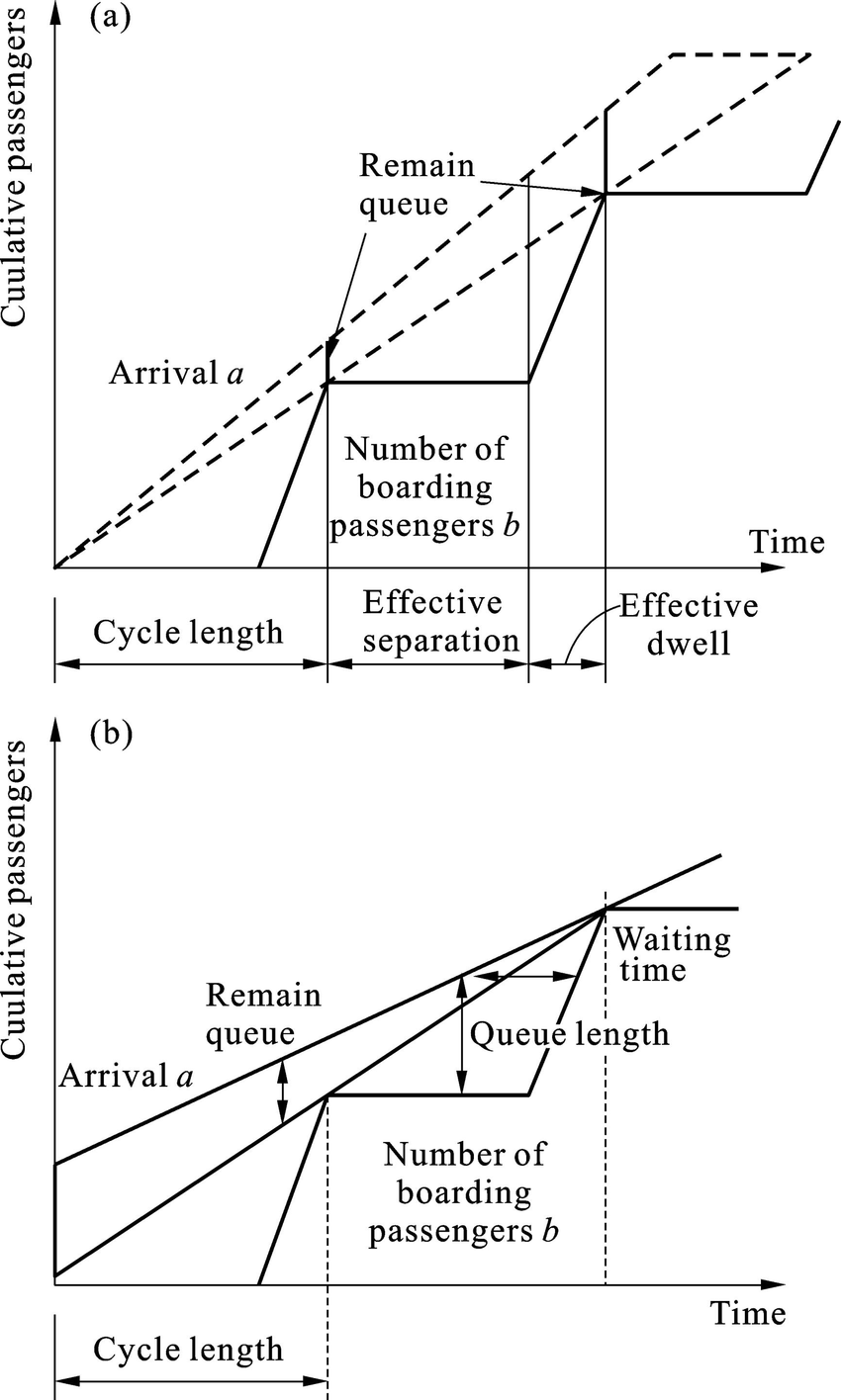 Relationship between arrivals, boarding passengers, queue