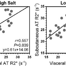 Linear correlation analyses of subcutaneous and visceral
