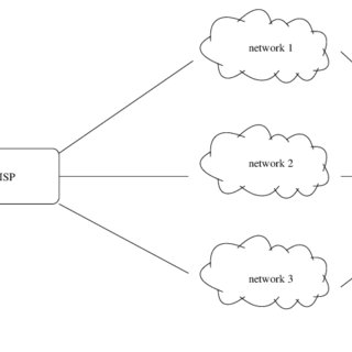 Basic Structure of a Neural Network Route Choice Model