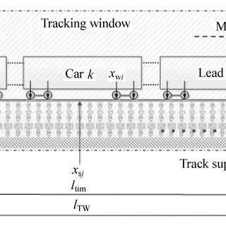 Dynamic derailment behavior of a train passing over a