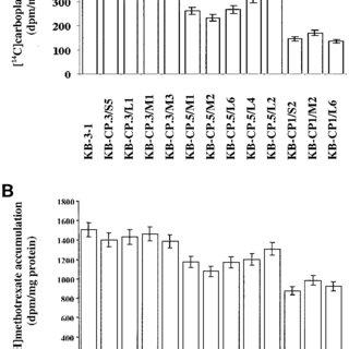 Iodixanol equilibrium gradient sedimentation analysis of