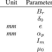 (PDF) An analytical model of unbalanced magnetic pull for