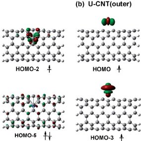 Frontier molecular orbitals of U – CNT(inner) and U