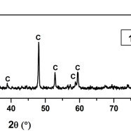 Powder XRD pattern of CuS. Synthesis was conducted at mole