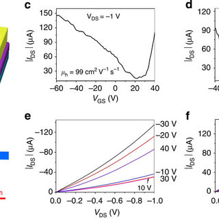 Temperature dependence of electrical conductivity of a Cu