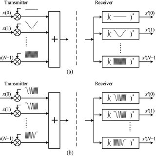 (PDF) Orthogonal Chirp Division Multiplexing for Coherent
