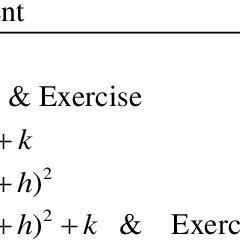 (PDF) Understanding of Teaching Strategies on Quadratic
