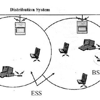 (PDF) Design of Wi-Fi MAC Transmit and Receive Protocol