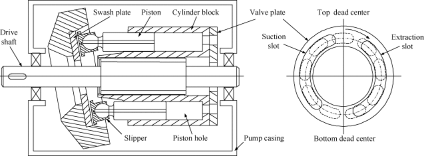 Structure of a swash plate type axial piston pump