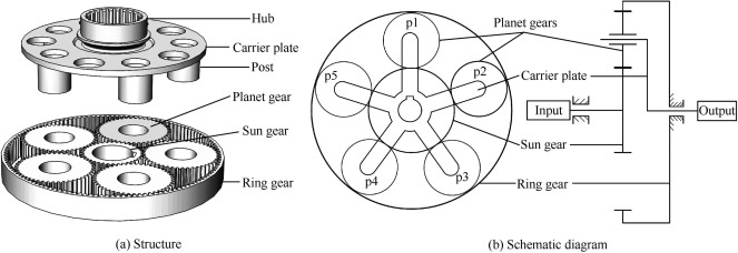 Structure and schematic diagram of a planetary gear train