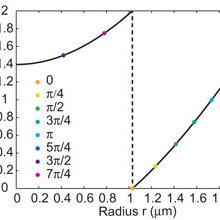 (PDF) Ultra-thin, planar, Babinet-inverted plasmonic