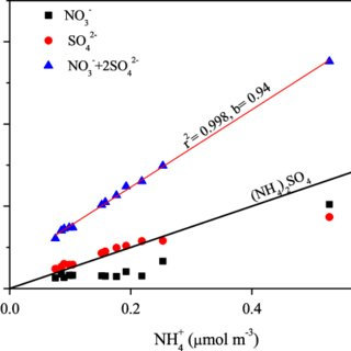 (PDF) Important role of ammonia on haze formation in Shanghai