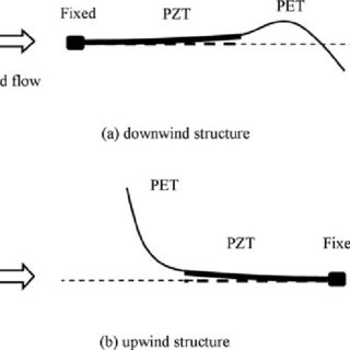 (PDF) A Piezoelectric Wind Energy Harvester for Wireless