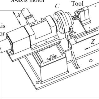 (PDF) Tool path generation for slow tool servo turning of