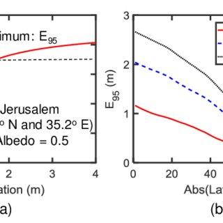 (PDF) Optimization and Performance of Bifacial Solar