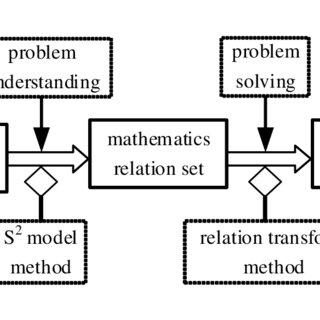 (PDF) A Framework for Solving Explicit Arithmetic Word