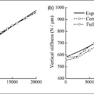 The deformation and stiffness curves with load for the