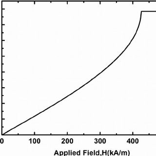 The driving force for twin boundary motion in FSMAs sample