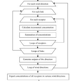 process flow diagram loop [ 849 x 1059 Pixel ]