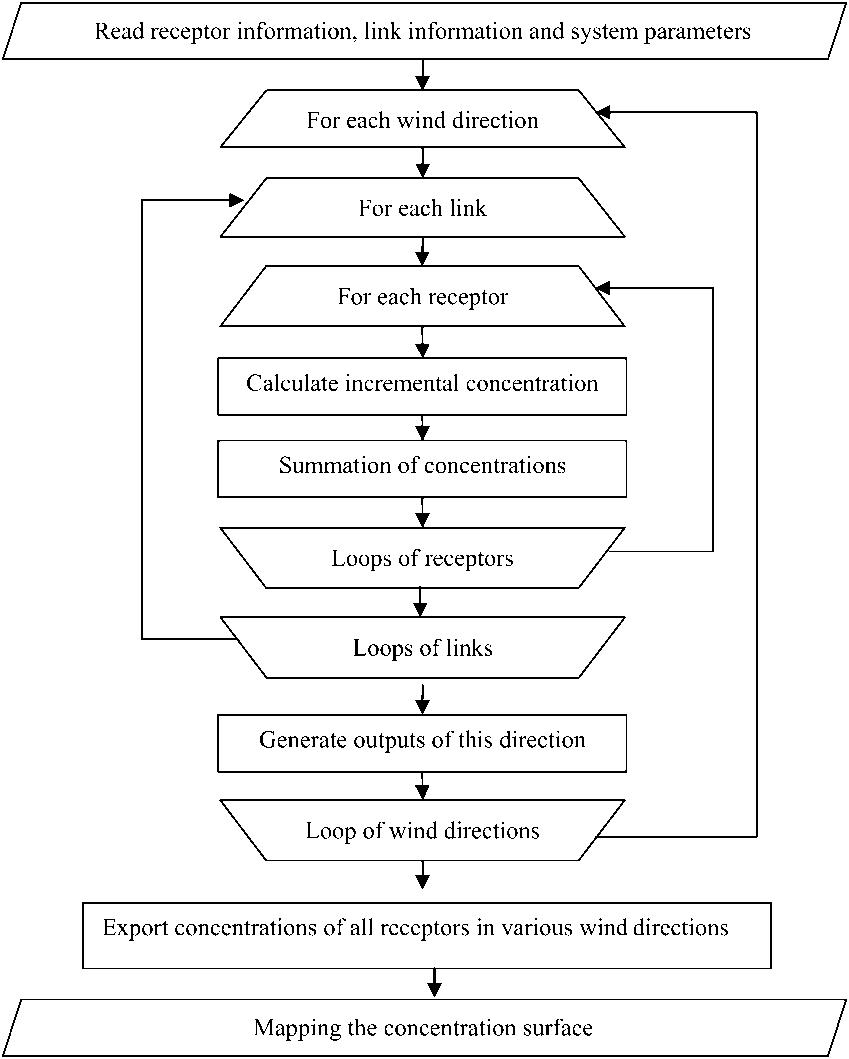 hight resolution of process flow diagram loop
