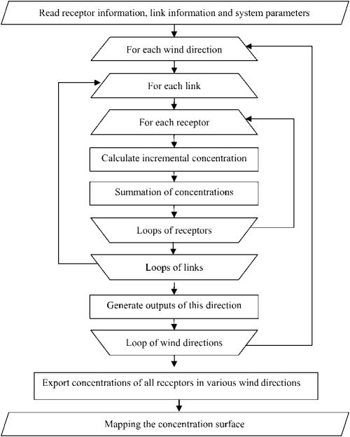 small resolution of process flow diagram loop