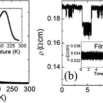 Resistivity versus temperature curves and resistivity vs