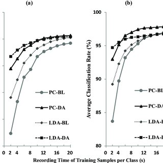 (PDF) Reduced Daily Re-calibration of Myoelectric