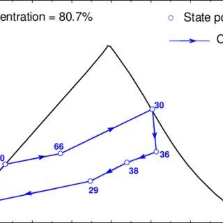 (PDF) Analysis of the Thermodynamic Performance of Kalina