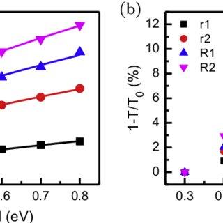 (PDF) Tunable surface-plasmon-polariton-like modes based